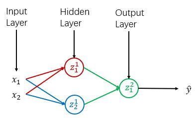 简单的神经网络