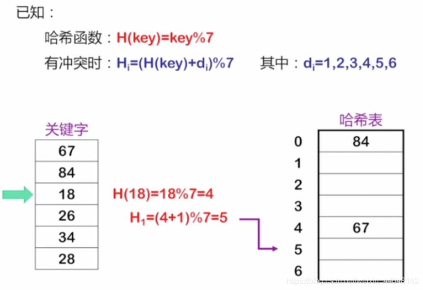 HashMap原理底层剖析