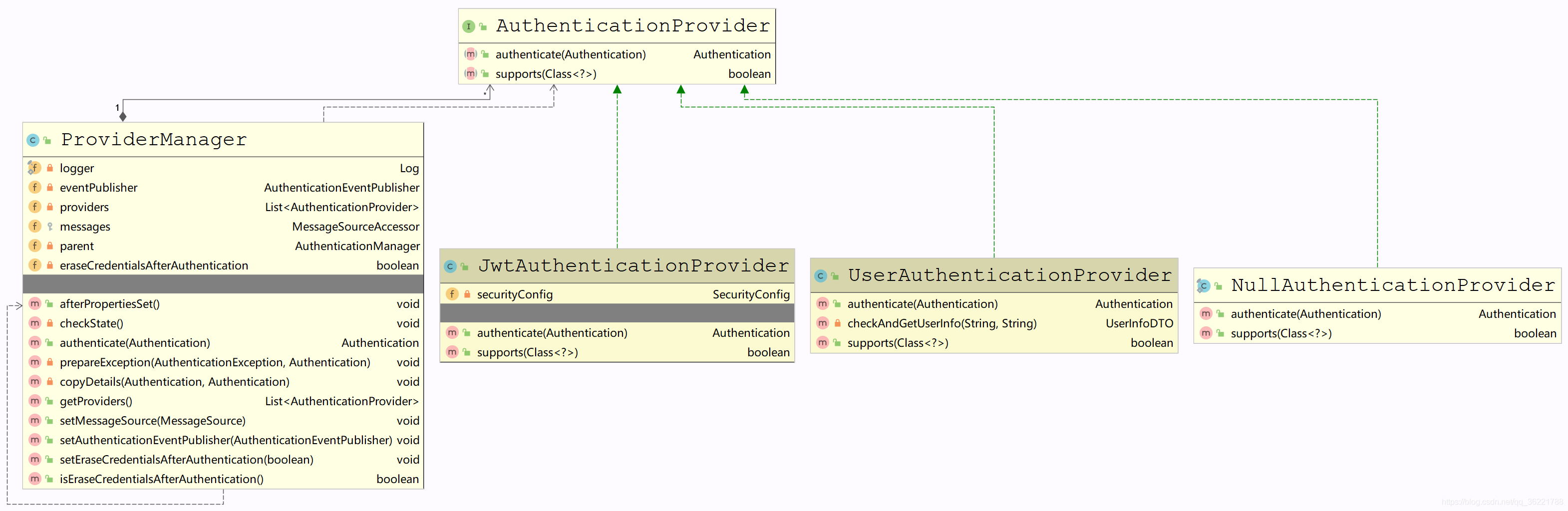 Spring Security源码(八):登录认证源码流程