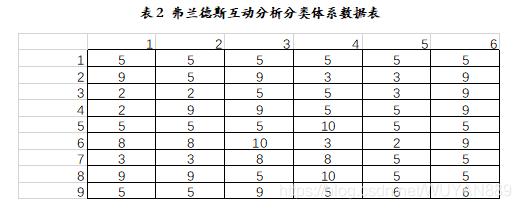 表2 弗兰德斯互动分析分类体系数据表