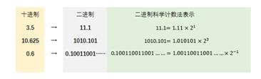 十进制→二进制→科学计数法