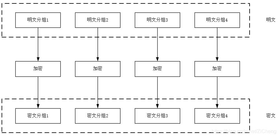 密码学学习笔记(二)——对称密码算法(轻量级密码算法Twine)