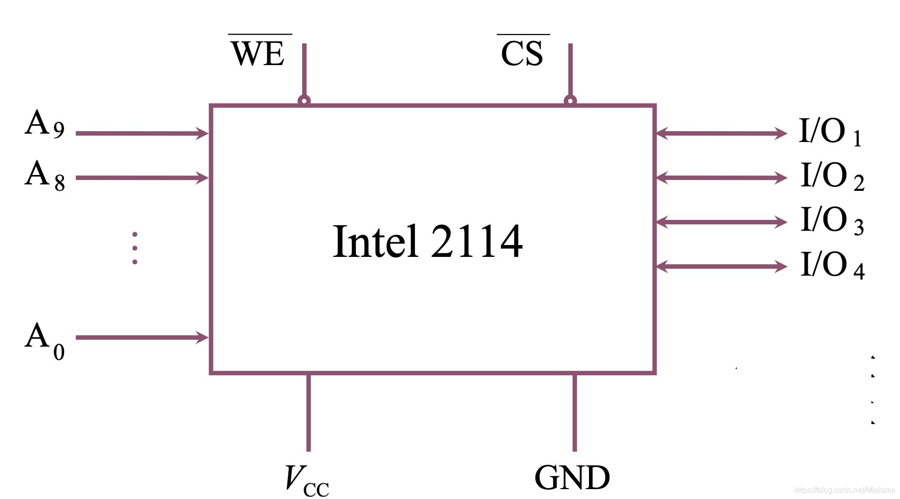 静态RAM芯片Interl2114
