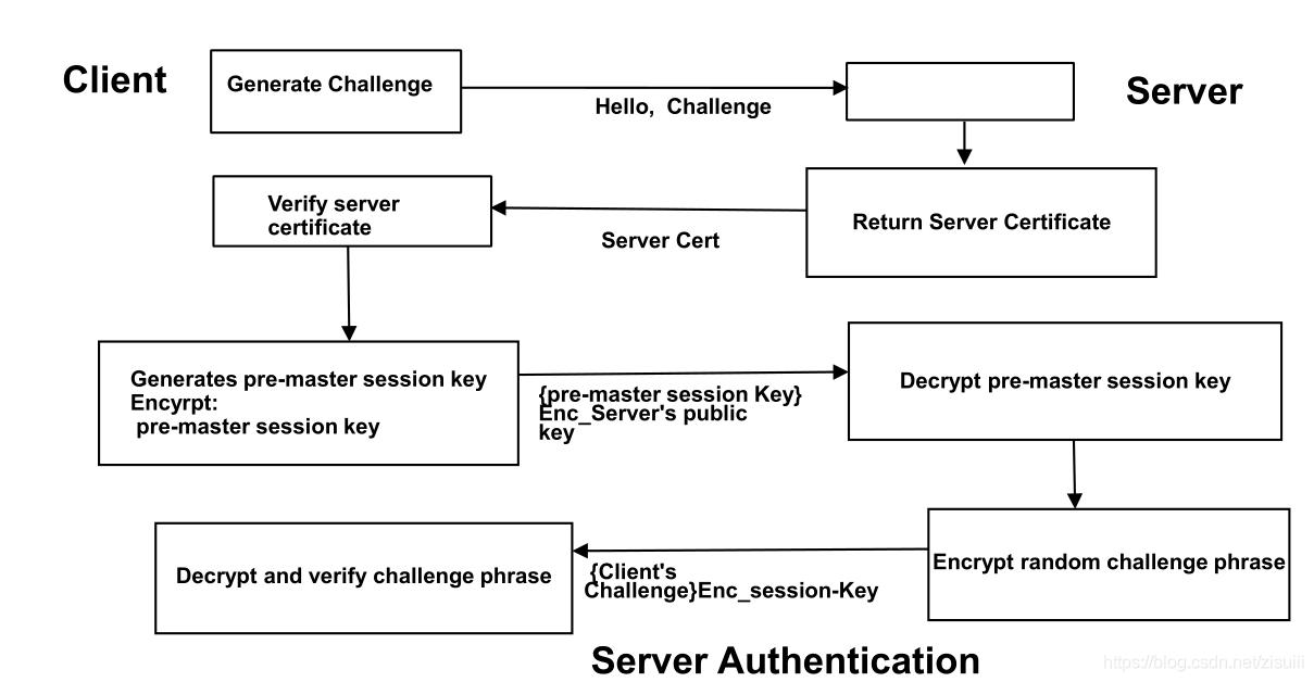 SSL、TLS和HTTPS简单介绍