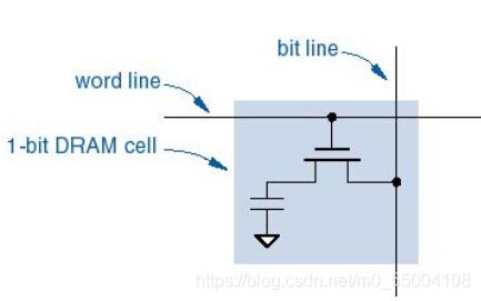 DRAM结构图