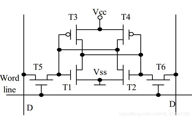 SRAM结构图