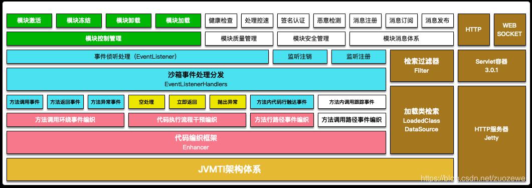 整体架构图