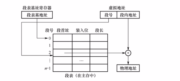 虚拟存储器的技术原理_存储器虚拟实验电路图