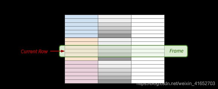 窗口函数的基本概念