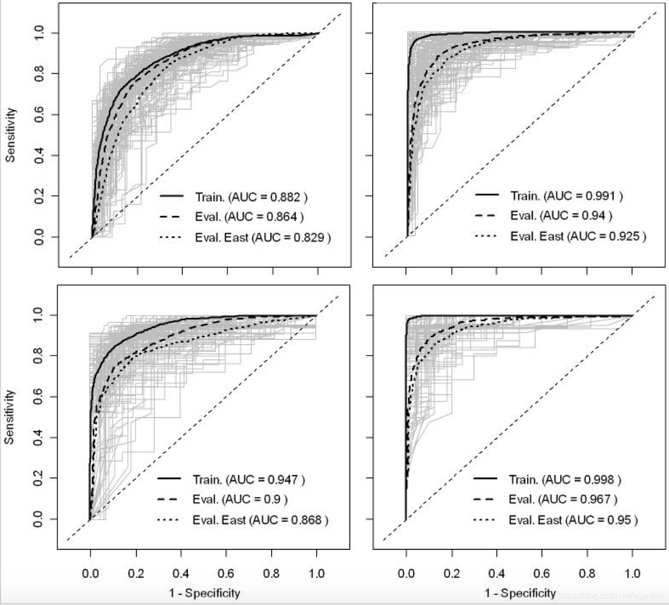 Fig 1. Receiver operator characteristic curves of the predicted risk of HPAI H5N1 presence/absence.在这里插入图片描述