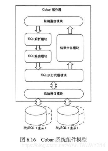 Cobar系统组件模型如图6.16所示。