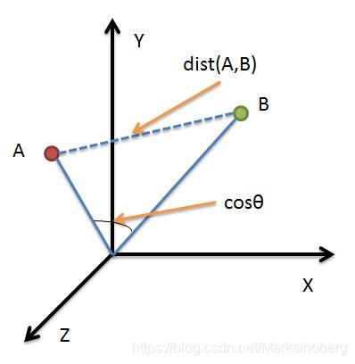 欧几里得距离与余弦相似度
