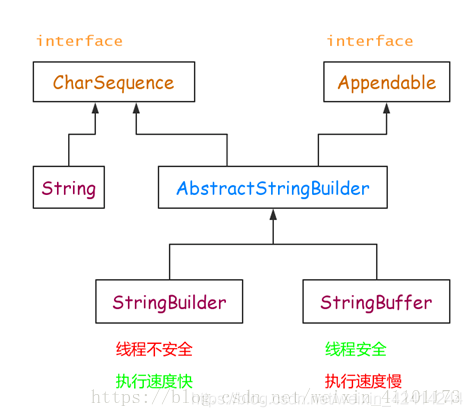 String、StringBuilder、StringBuffer之间的区别和转换
