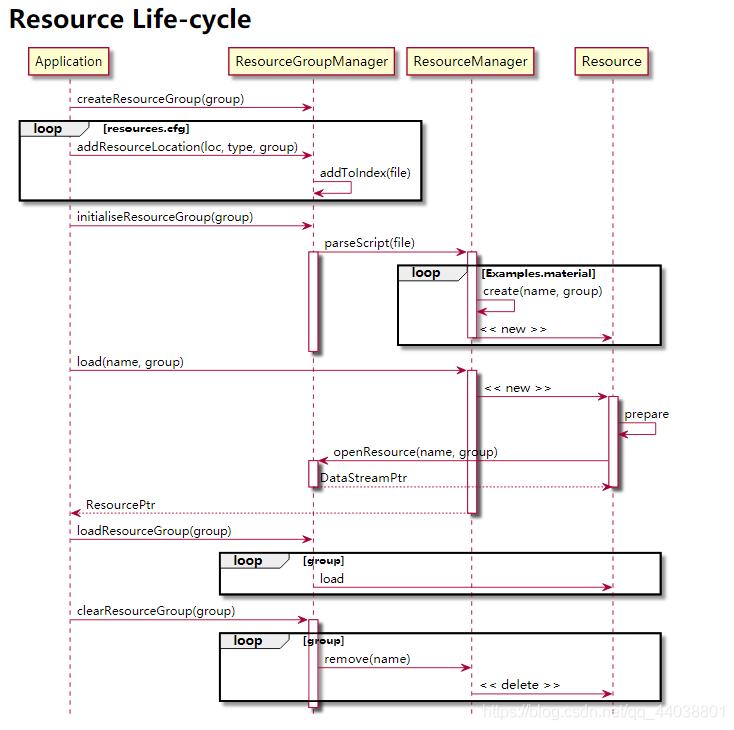 资源管理生命周期