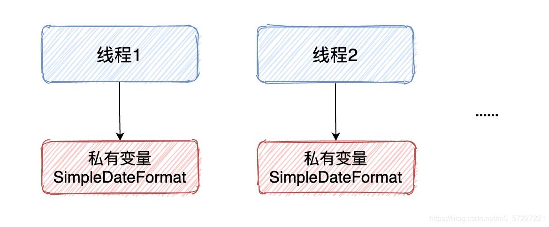 JAVA干货|让我告诉你SimpleDateFormat线程不安全的5种解决方案!