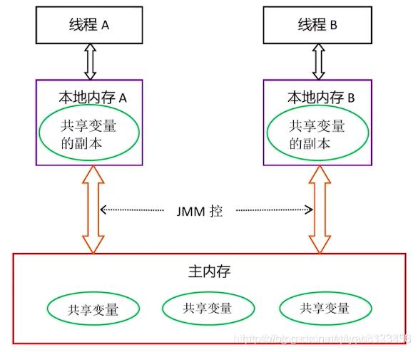 Android中的线程(二)线程安全 & 线程同步
