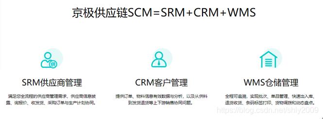 供应链SCM=wms+SRM+CRM