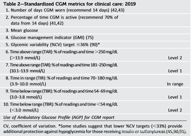 文献参考:[1].Battelino, T., et al., Clinical Targets for Continuous Glucose Monitoring Data Interpretation:  Recommendations From the International Consensus on Time in Range. Diabetes Care, 2019. 42(8): p. 1593-1603.
