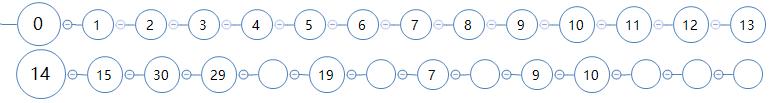 线性探测法