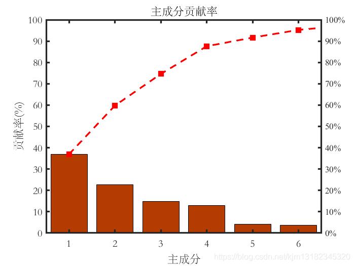 主成分贡献率分析