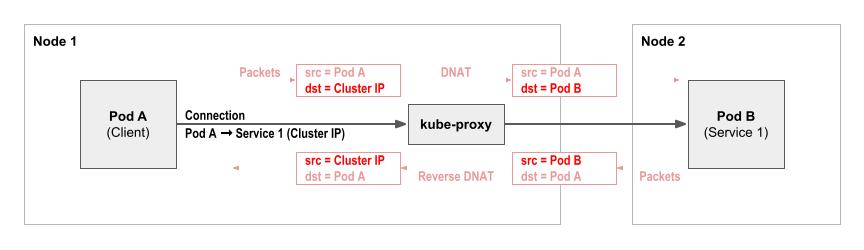Kubernetes学习笔记之kube-proxy service实现原理插图(1)