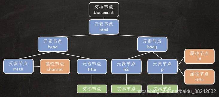 浏览器-DOM树