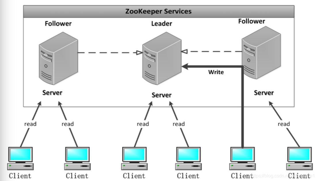 2021年大数据ZooKeeper(一):ZooKeeper基本知识