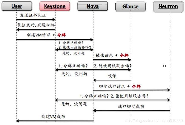OpenStack(二)——Keystone组件
