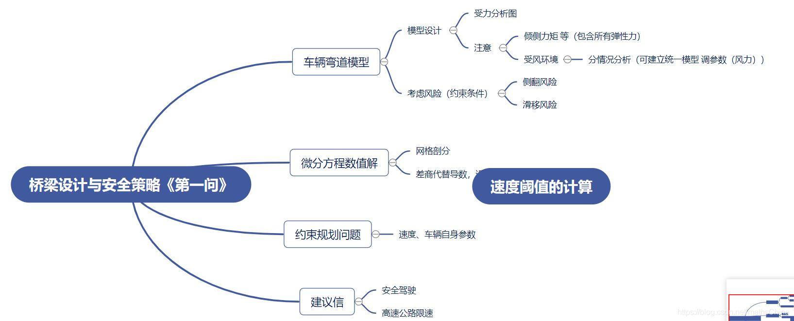 【北航数模】21中青杯 B题 港珠澳大桥桥梁设计与安全策略 A题汽车组装车间流水线问题