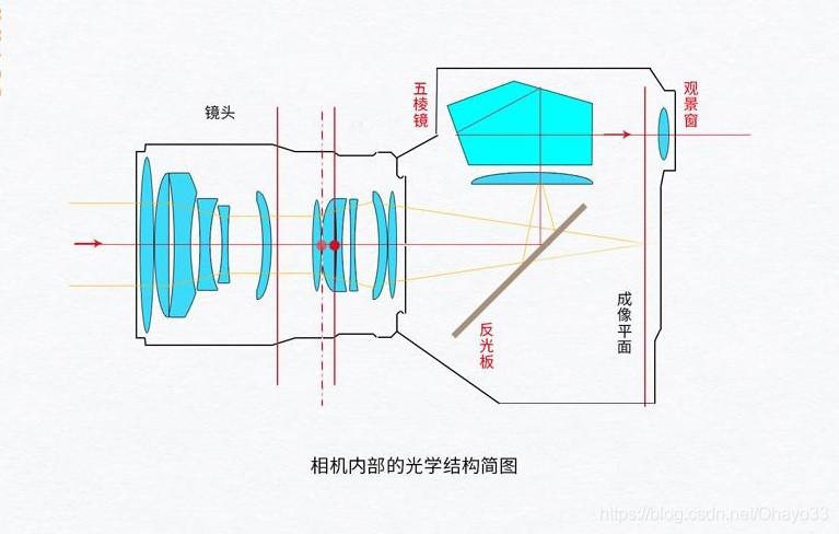 单反相机结构