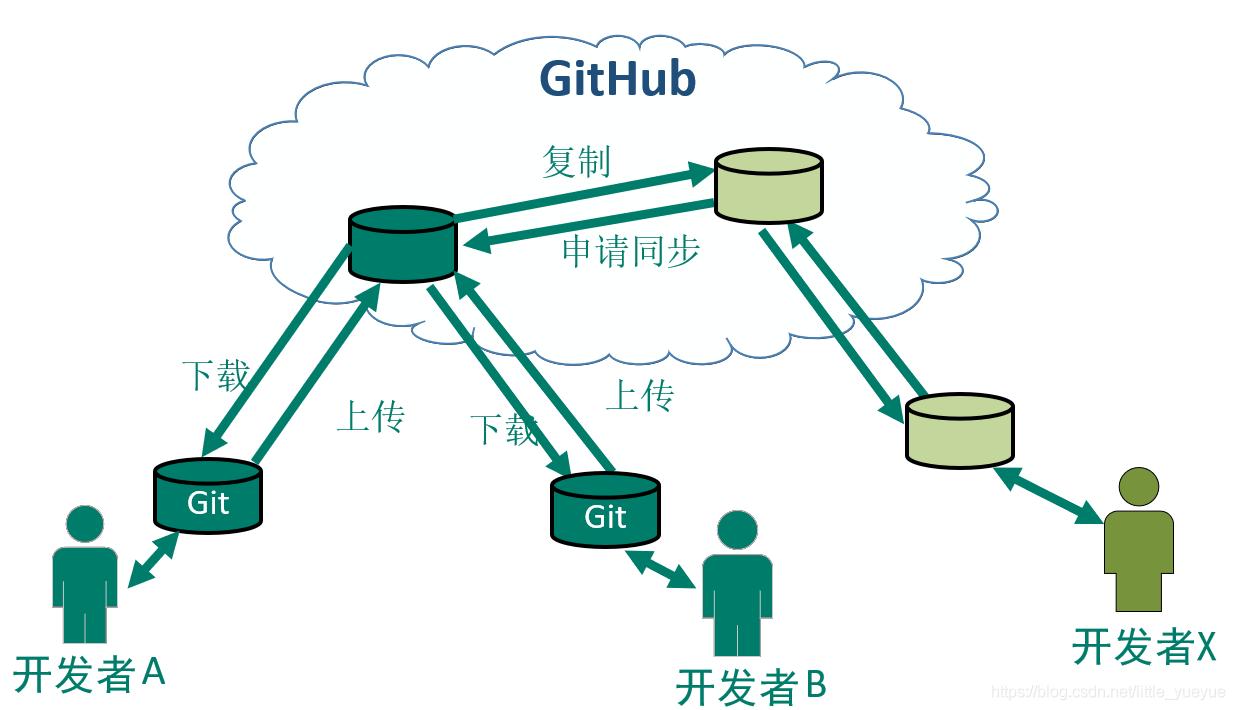 Git和github