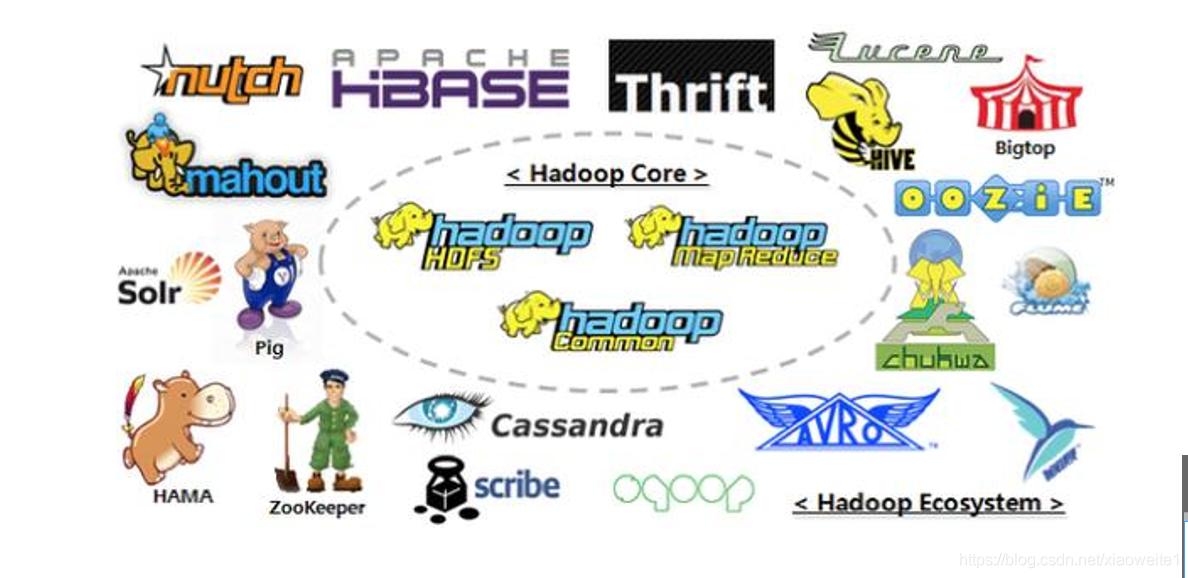 2021年大数据Hadoop(一):Hadoop介绍