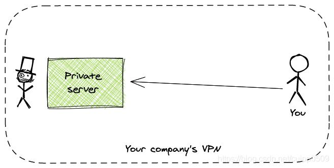 过于简单的VPN