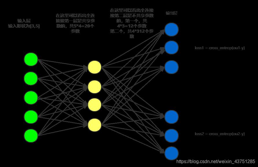 多分支网络图