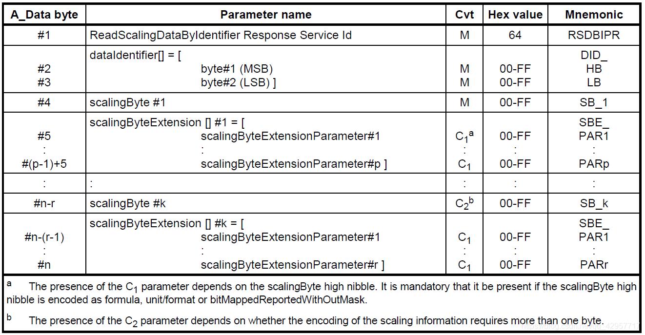 跟我学UDS(ISO14229) ———— 0x24(ReadScalingDataByIdentifier)