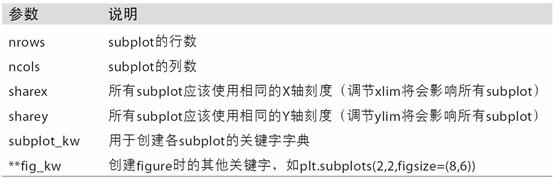 plt.subplots的参数