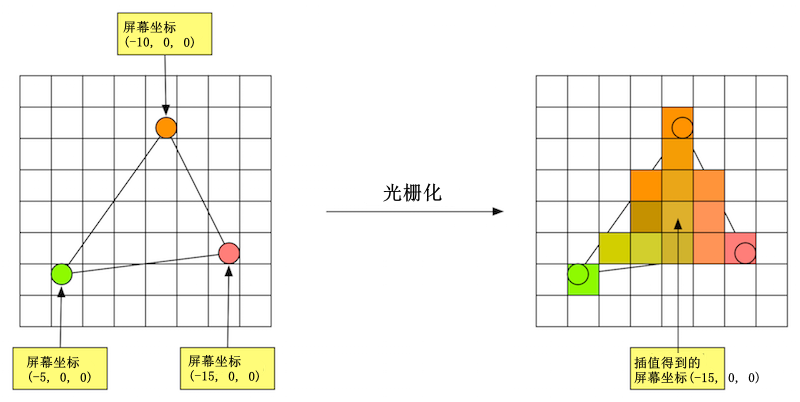 光栅化插值过程