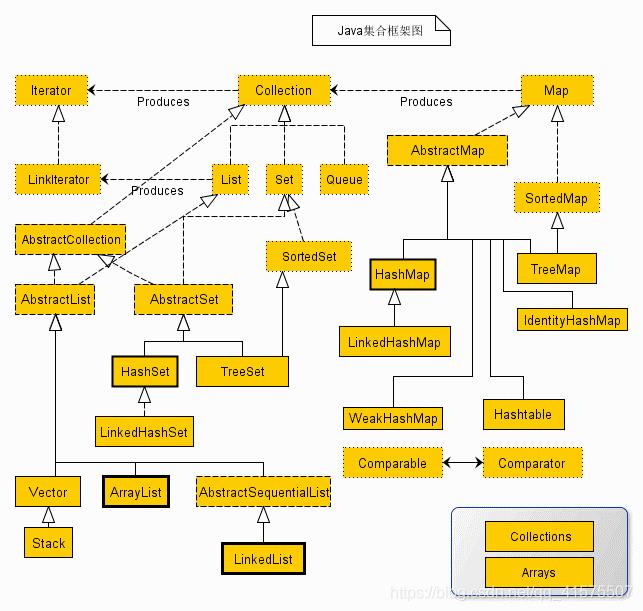 Java集合框架图
