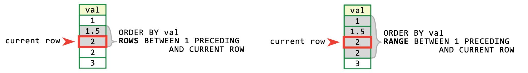 Figure 2. Rows 窗口和 Range 窗口