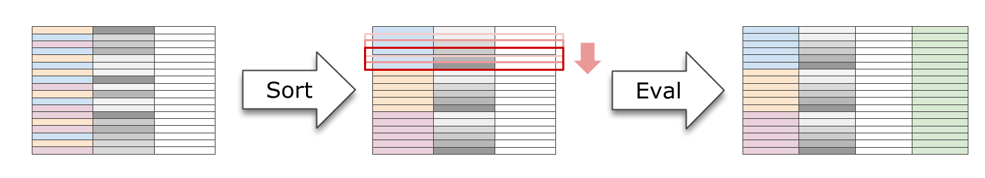 Figure 4. 一个窗口函数的执行过程,通常分为排序和求值 2 步