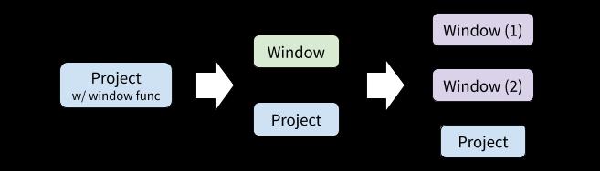Figure 5. 窗口函数的优化过程