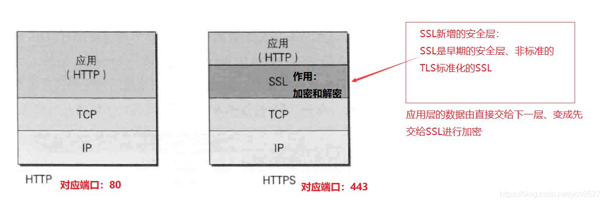 HTTP理论-3
