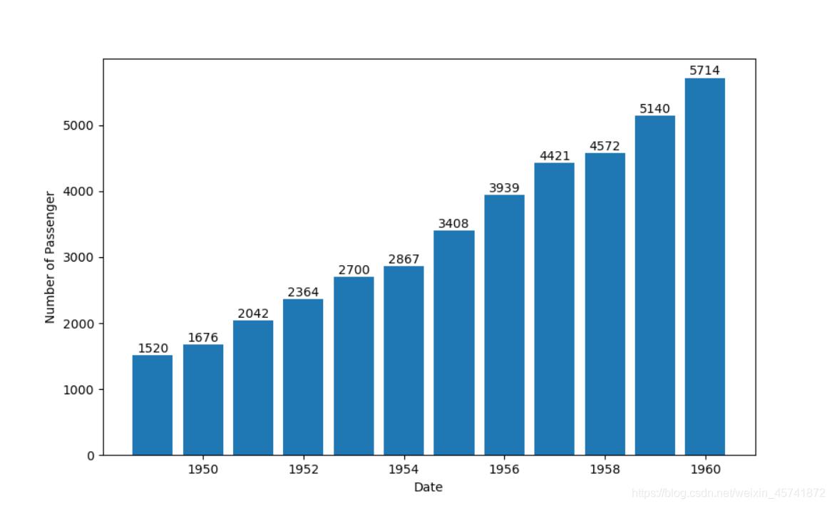 1949-1960每年乘客总量
