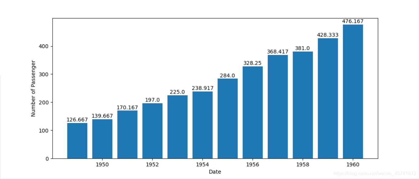 1949-1960每年乘客平均值