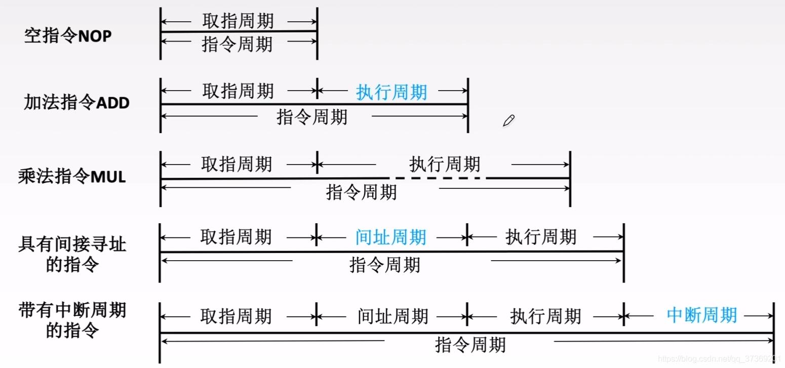 计算机组成原理5.2指令执行过程