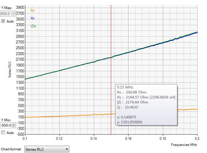 ▲ 图1-2 电感1在150kHz下测量的结果