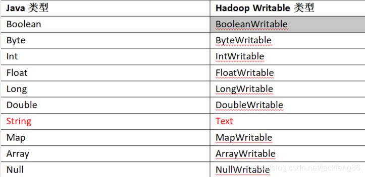 Java类型Hadoop Writable类型BooleanBooleanWritableByteByteWritableIntIntWritableFloatFloatWritableLongLongWritableDoubleDoubleWritableStringTextMapMapWritableArrayArrayWritableNullNullWritable