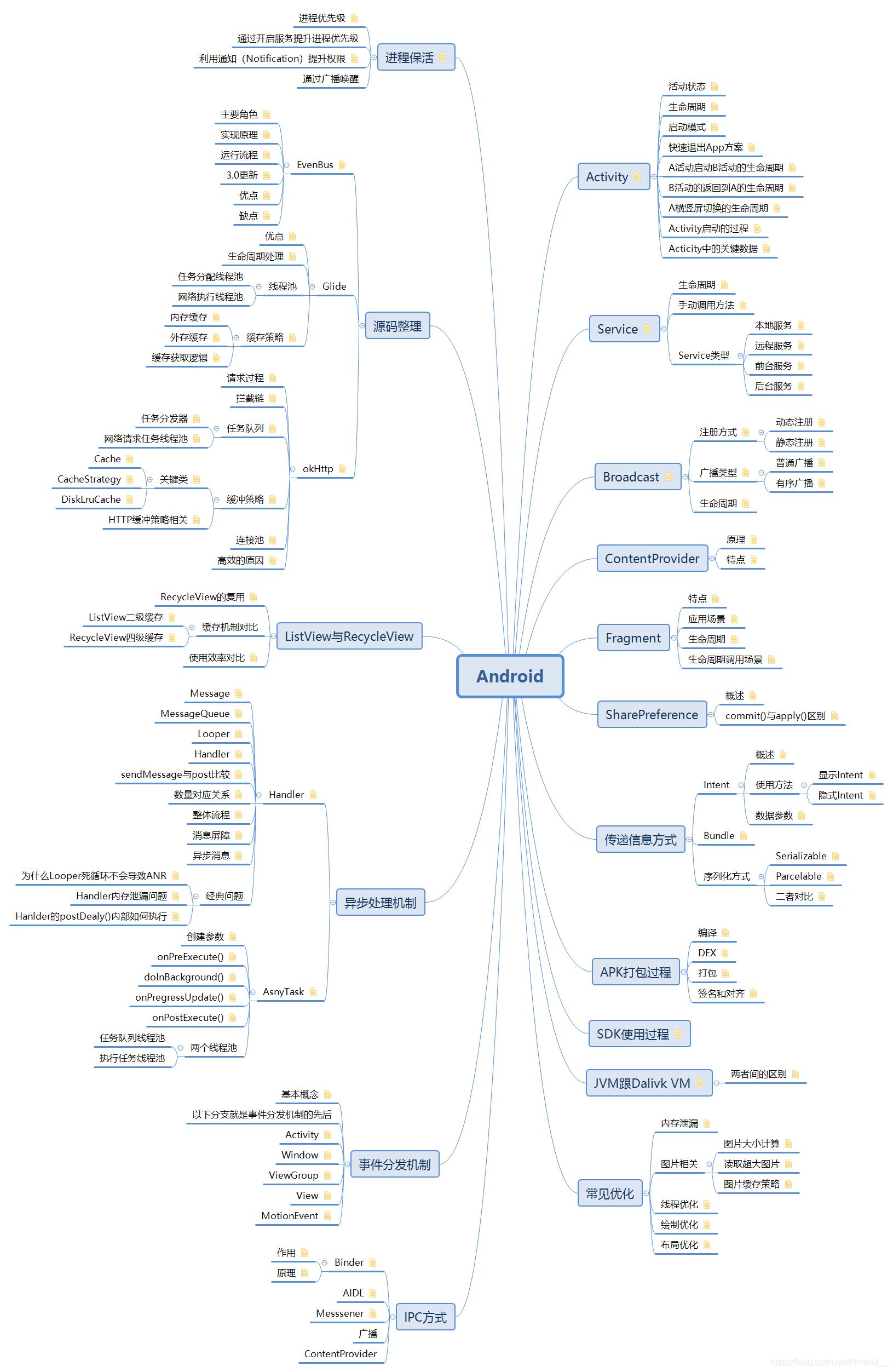 Android思维导图