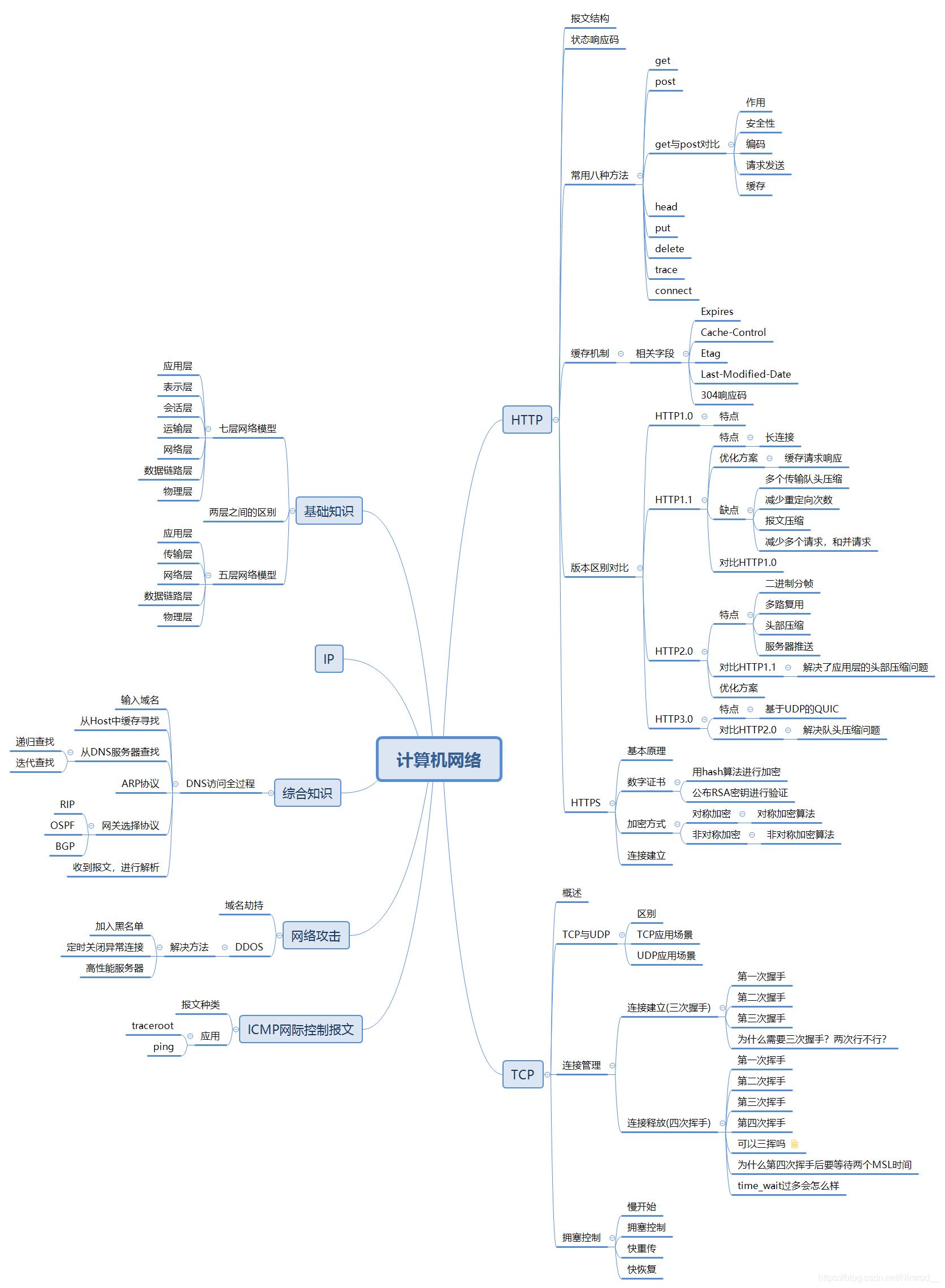 计算机网络思维导图