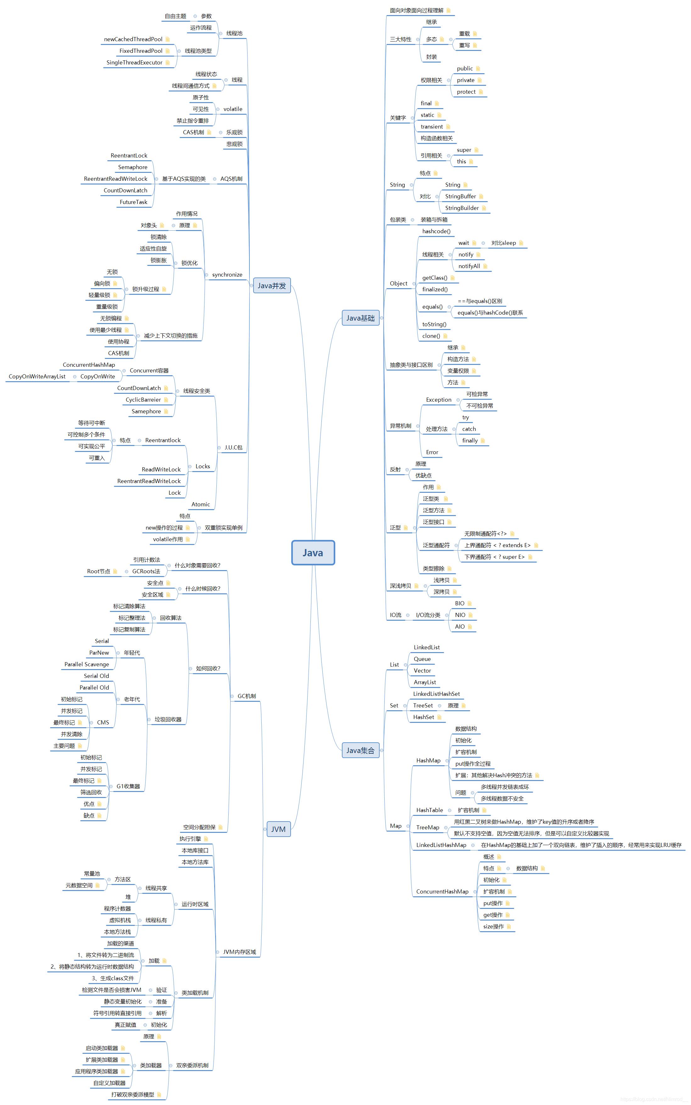 Java思维导图